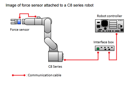 New Epson Robot Force Sensors Enable Automation Of