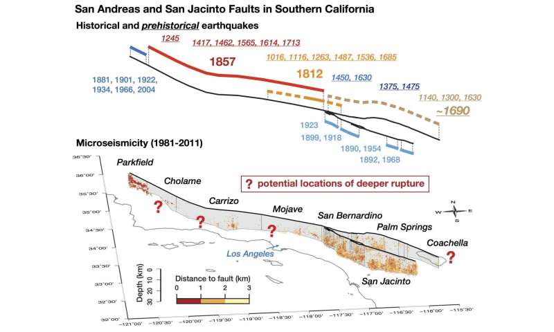 New theory to explain why some fault segments remain quiet between quakes