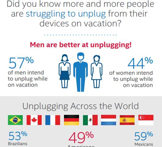 Image result for pictures of people unplugging for a vacation