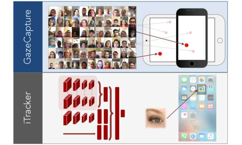 Researchers turn to crowdsourcing to collect gaze information