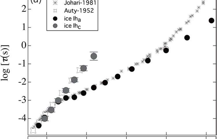 Researchers explain a decades-old conundrum over the dielectric response of ice
