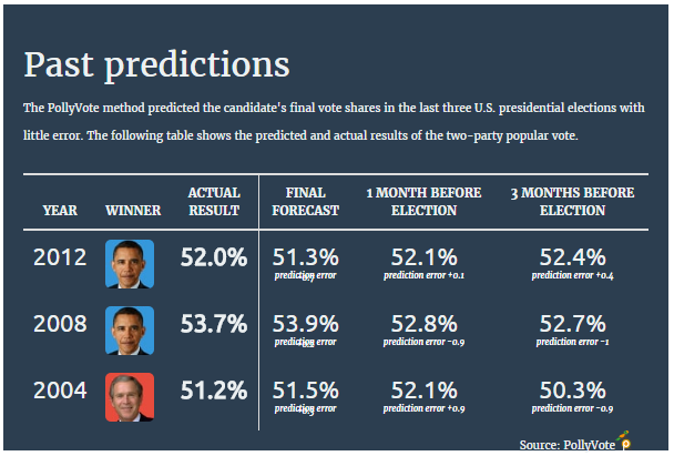 Election house projections