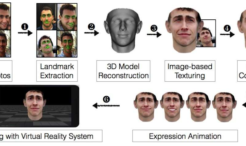 VR rendering software used to trick facial security systems