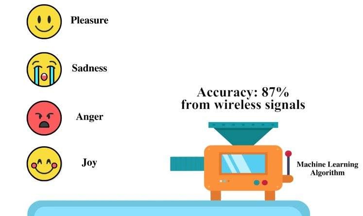 Wireless signals can detect your feelings with new device