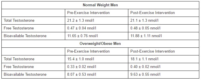 Testosterone levels improve in overweight, obese men after 12-week exercise program
