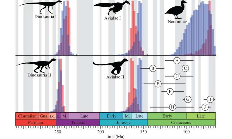 Biggest map of dinosaur tree yet suggests they emerged 20 million years earlier than thought