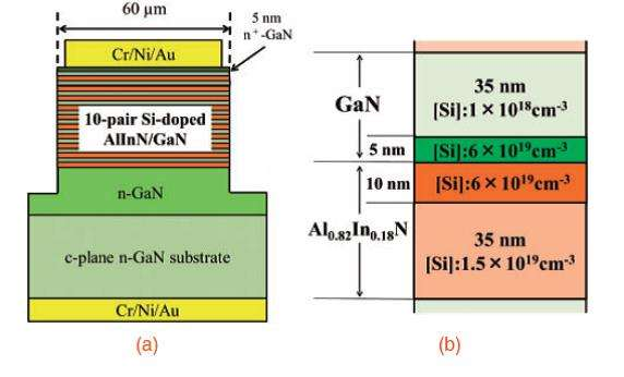 Modulated doping improves GaN-based vertical-cavity surface-emitting lasers