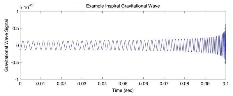 Gravitational waves discovered: top scientistsrespond