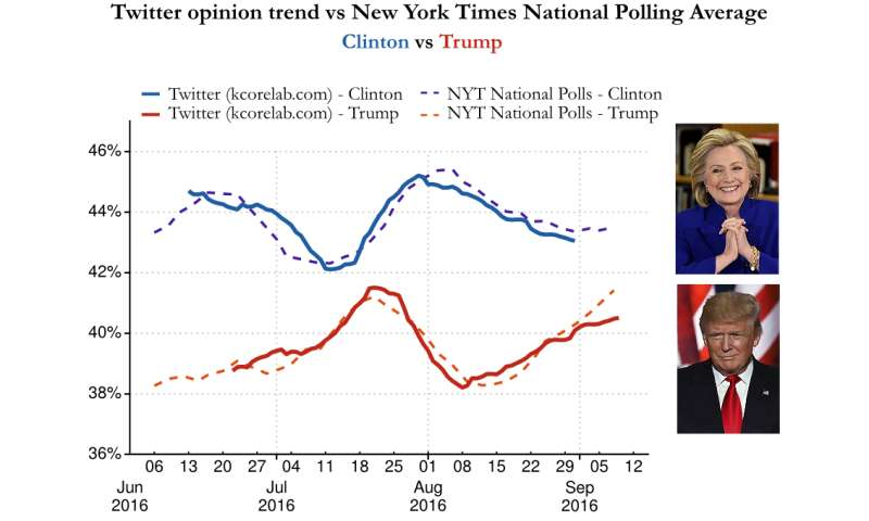 Physicists develop analytics to predict poll trends