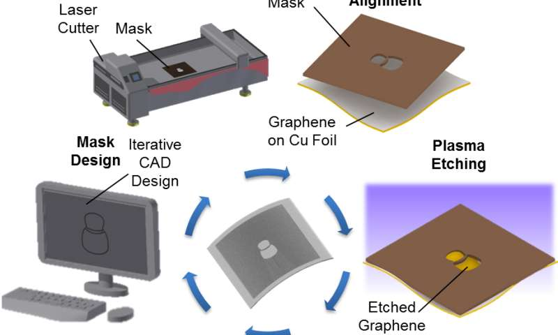 University of Illinois researchers create 1-step graphene patterning method