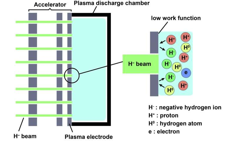 Clarifying the behaviors of negative hydrogen ions
