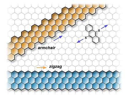 Researchers produce graphene nanoribbons with perfect ...