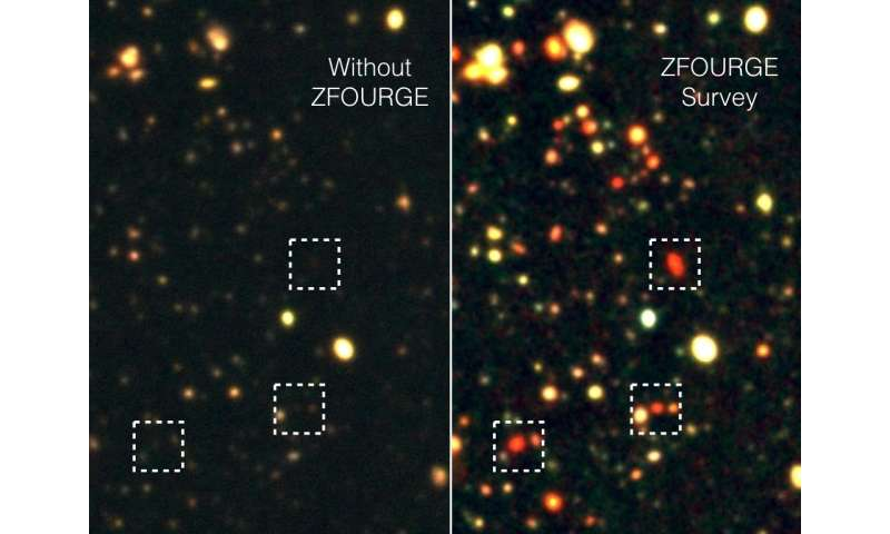 The rise and fall of galaxy formation