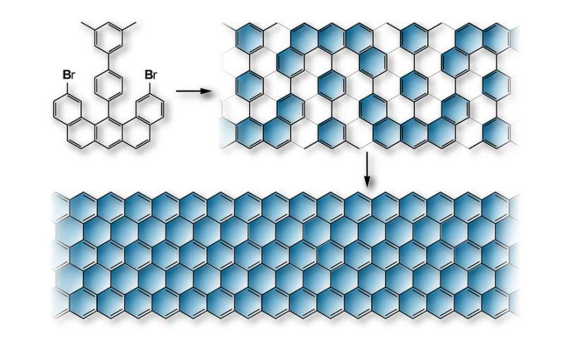 Researchers produce graphene nanoribbons with perfect zigzag edges from molecules