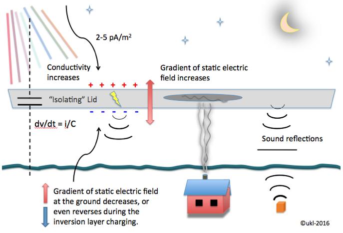 Acoustics researcher finds explanation for auroral sounds