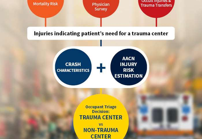 Algorithm can improve guidance of crash victims to most appropriate place for care