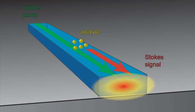 A miniaturized sensor that can measure chemistry on a chip