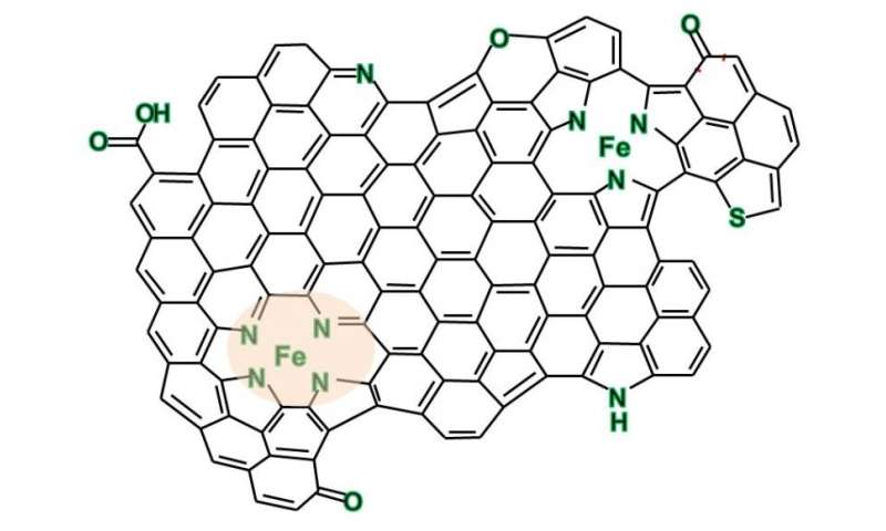 An alternative to platinum: Iron-nitrogen compounds as catalysts in graphene