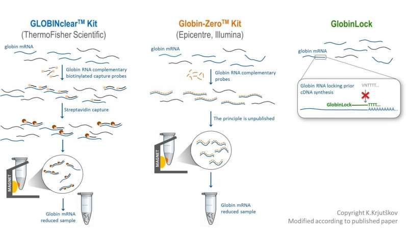 A new method simplifies blood biomarker discovery and analysis