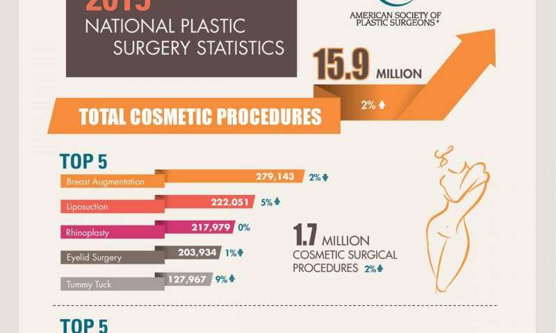 plastic surgery statistics reflect the changing face of plastic  annual plastic surgery statistics reflect the changing face of plastic surgery