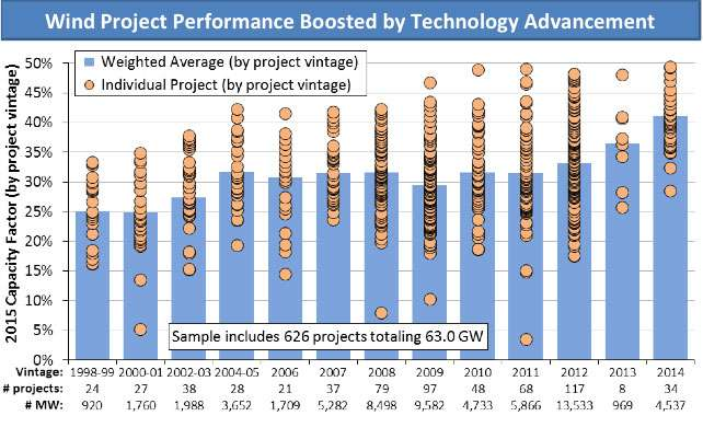 Annual wind report confirms tech advancements, improved performance, and low energy prices