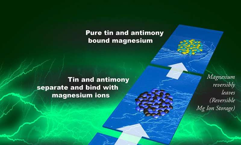 Antimony fails to work inside a magnesium battery, but it's just what tin needs to store energy
