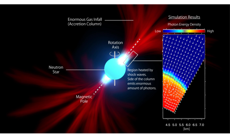 A supercomputer models a blinking, impossibly bright 'monster pulsar'