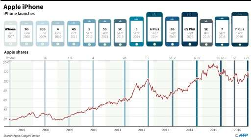 A Ten Years Chart Of Apple Shares And The IPhone Evolution