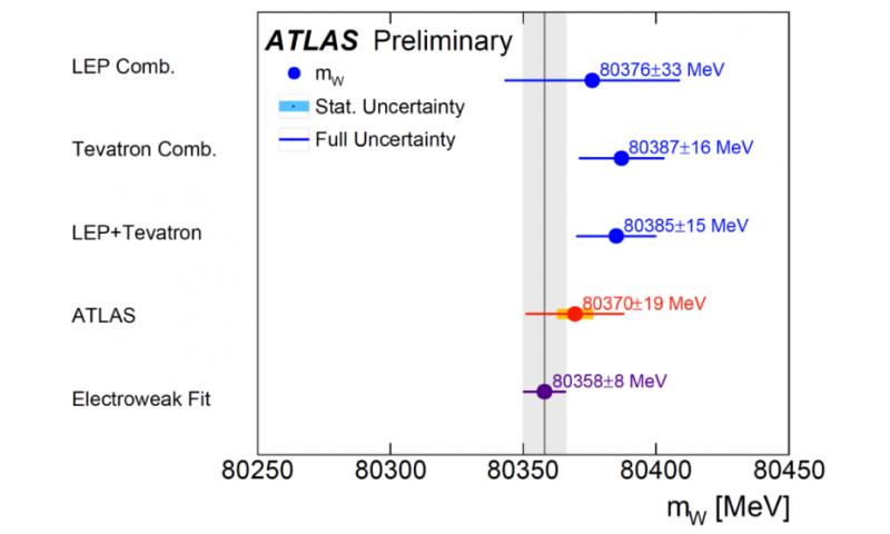 ATLAS releases first measurement of W mass using LHC data