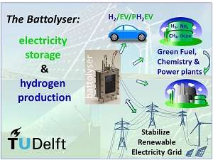 'Battolyser' technology combines electricity storage and hydrogen production in a single system
