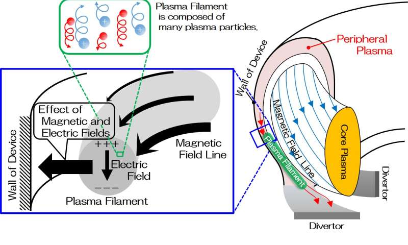 Calculating 1 billion plasma particles in a supercomputer