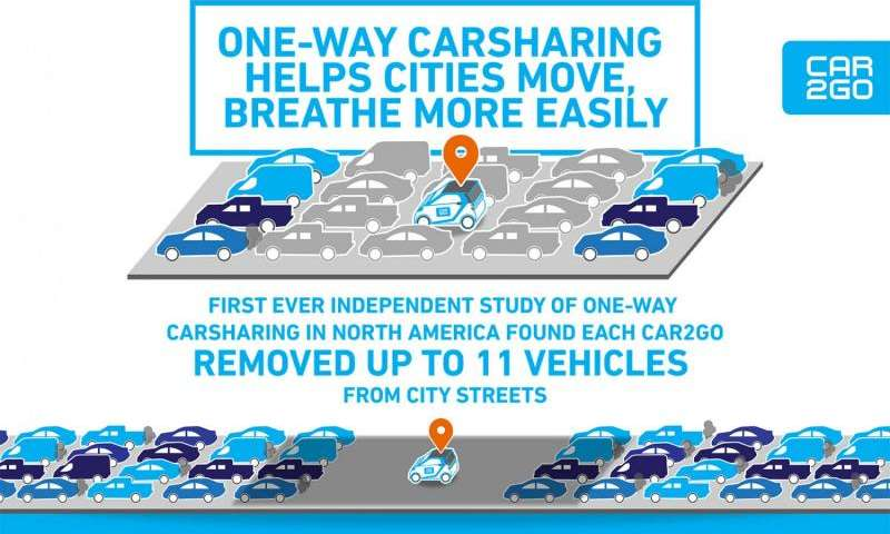 Car sharing increases mobility, decreases greenhouse gas emissions