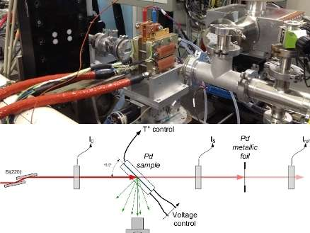 Catalyst structure identified in an operating PEM fuel cell