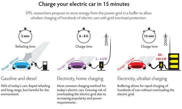 Charging an electric car as fast as filling a tank of gas