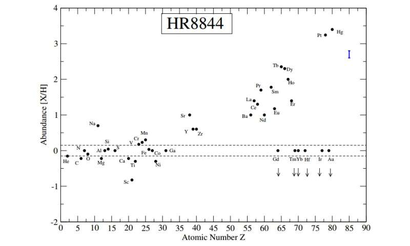 Chemically peculiar star HR8844 could be a hybrid object