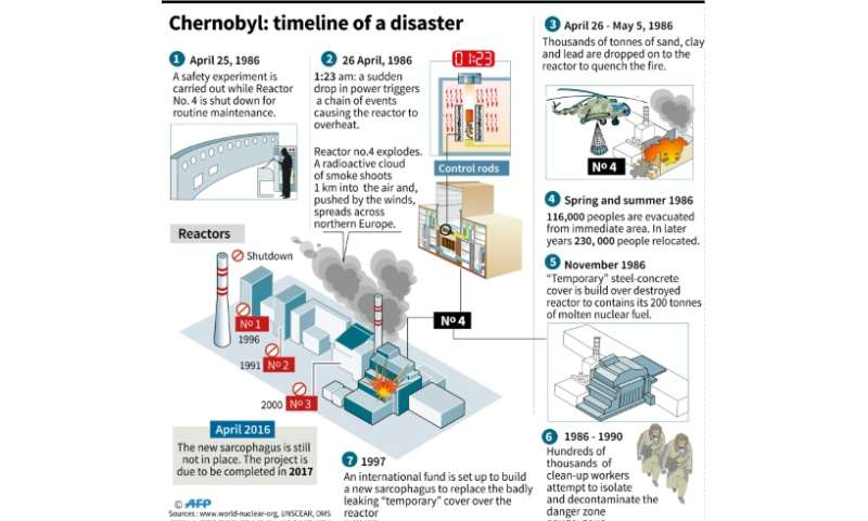 Chernobyl: chronology of the nuclear disaster
