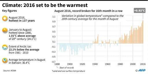 Climate: 2016 set to be the warmest on record