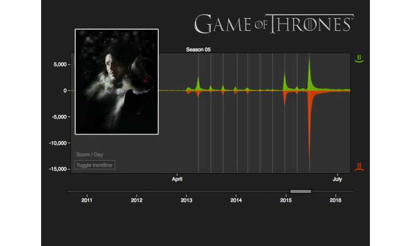 """Computer algorithms predict next characters to be eliminated in """"Game of Thrones"""""""