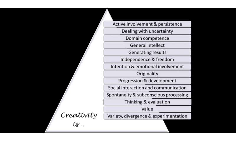 Computer experts identify 14 themes of creativity