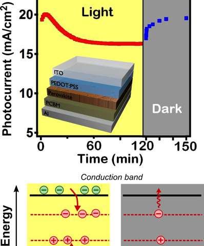 Cooling, time in the dark preserve perovskite solar power