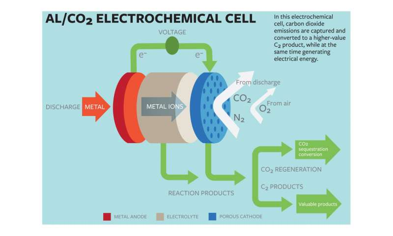 Cornell scientists convert carbon dioxide, create electricity