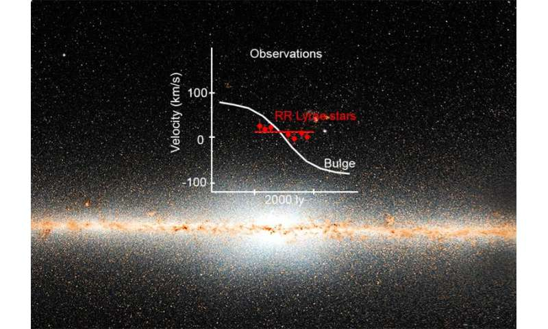 Cosmic beacons reveal the Milky Way's ancient core
