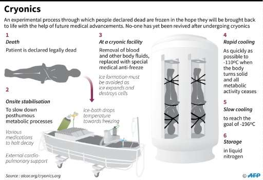 Cryonics, the process of preserving the body of a person declared clinically dead in the hope of a medical breakthrough that wou
