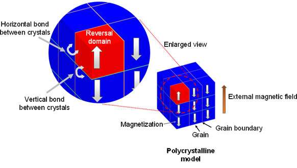 Designing a dysprosium-free high-performance neodymium magnet