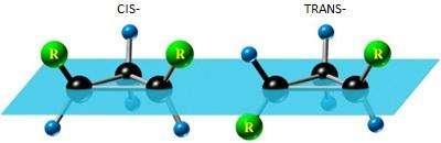 Diagram of cis-trans isomerism