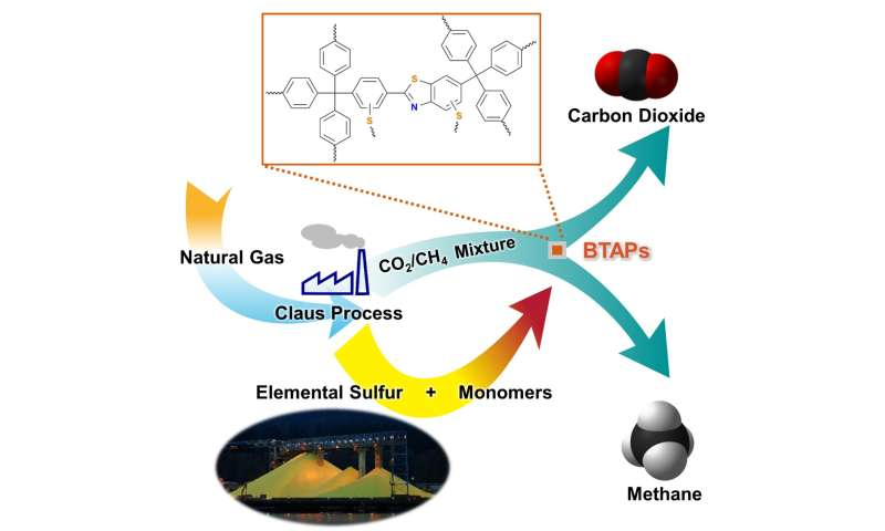 Direct utilization of elemental sulfur for microporous polymer synthesis