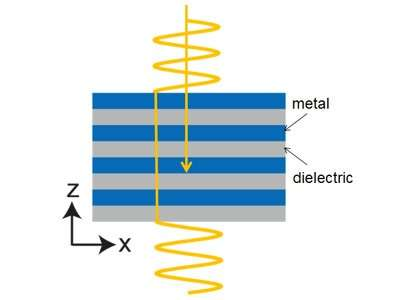 Electromagnetic metamaterials with zero-refractive index for sub-wavelength photonics