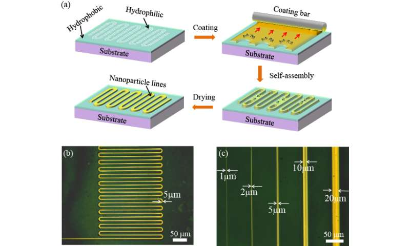 Electronic circuits printed at 1 micron resolution
