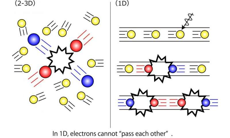 Electron's 1-D metallic surface state observed