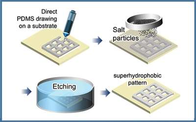 Environment-friendly hydrophobic coating made with salt particles